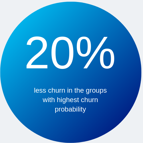 Reduce churn and increase customer satisfaction through predicting super detractors