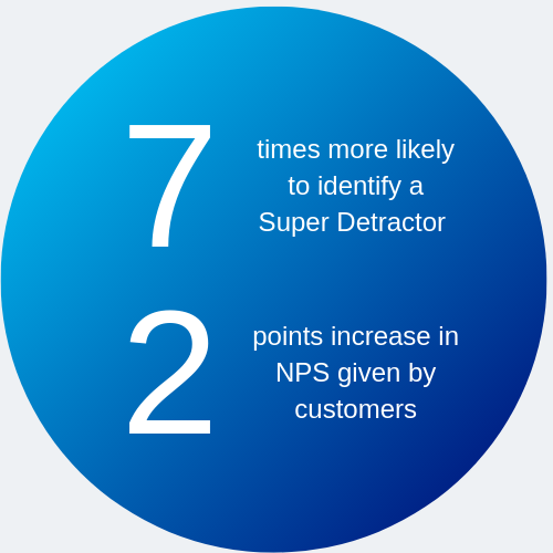 7 times more likely to identify a Super Detractor, 2 points increase in NPS given by customers