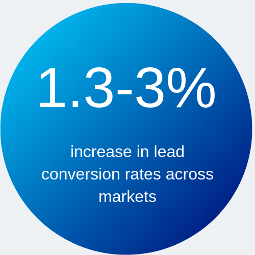 1.3-3% increase in lead conversion rates across markets