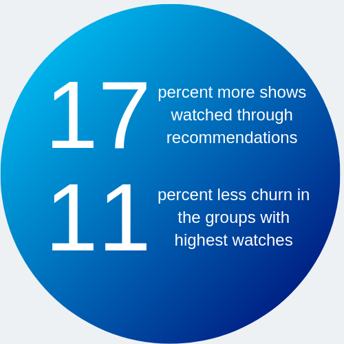 17% more shows watched through recommendations, 11% less churn in the groups with highest watches