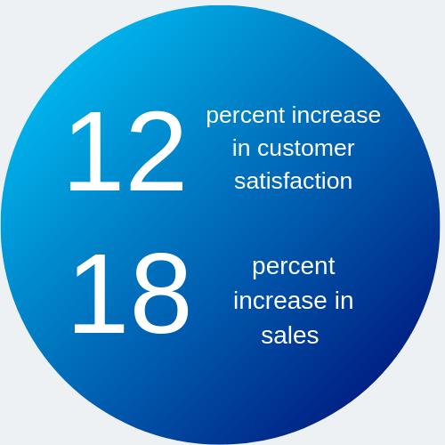 12& increase in customer satisfaction; 18% increase in sales