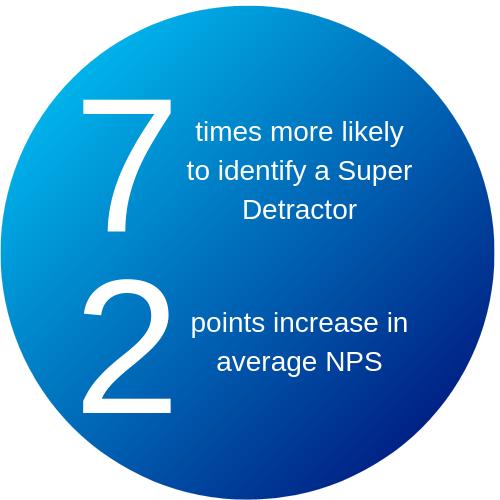 Predicting super detractors 1
