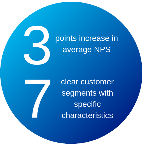 Customer segmentation 1