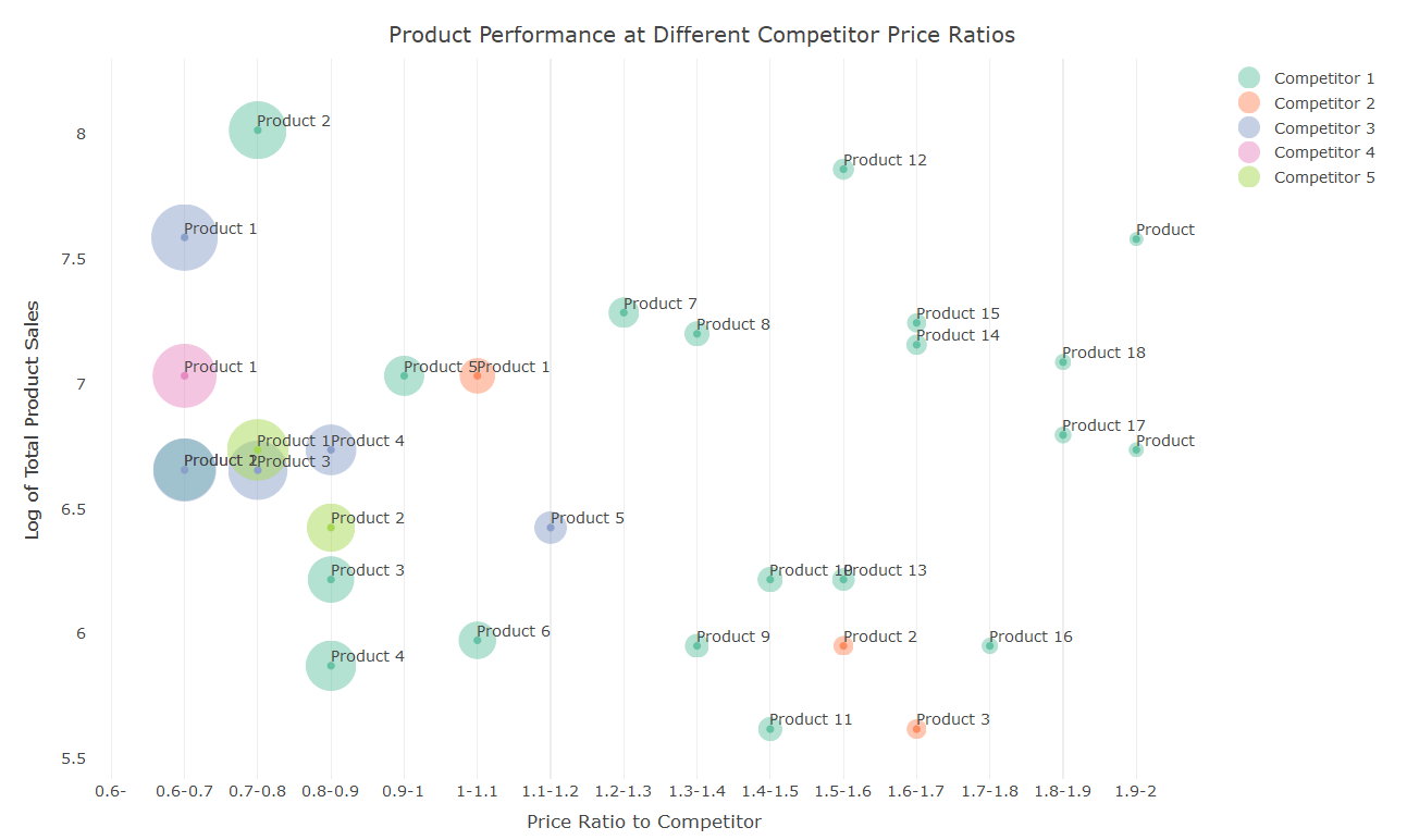 Perfecting prices through insight 3