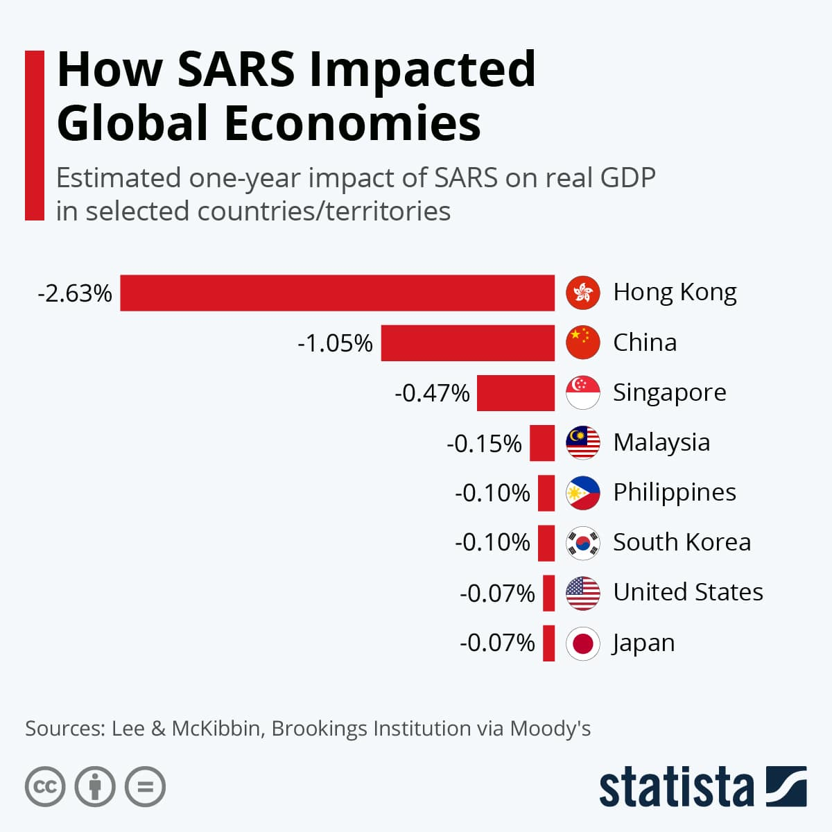 Impact of SARS on economy