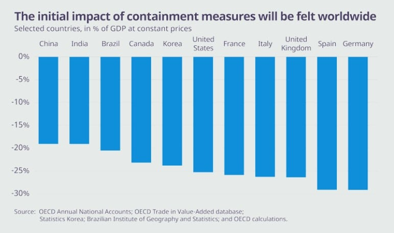 Coronavirus containment measures impact