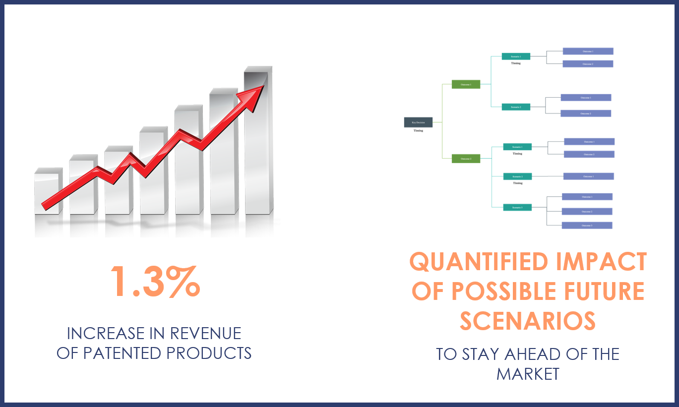 business impact of scenario planning - increase in revenue and staying ahead of the competition
