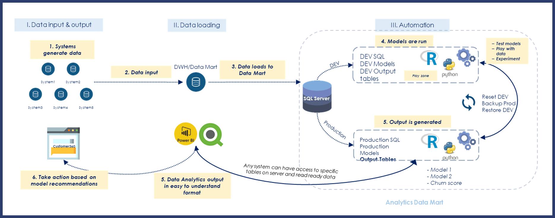 Data science model implementation for data governance
