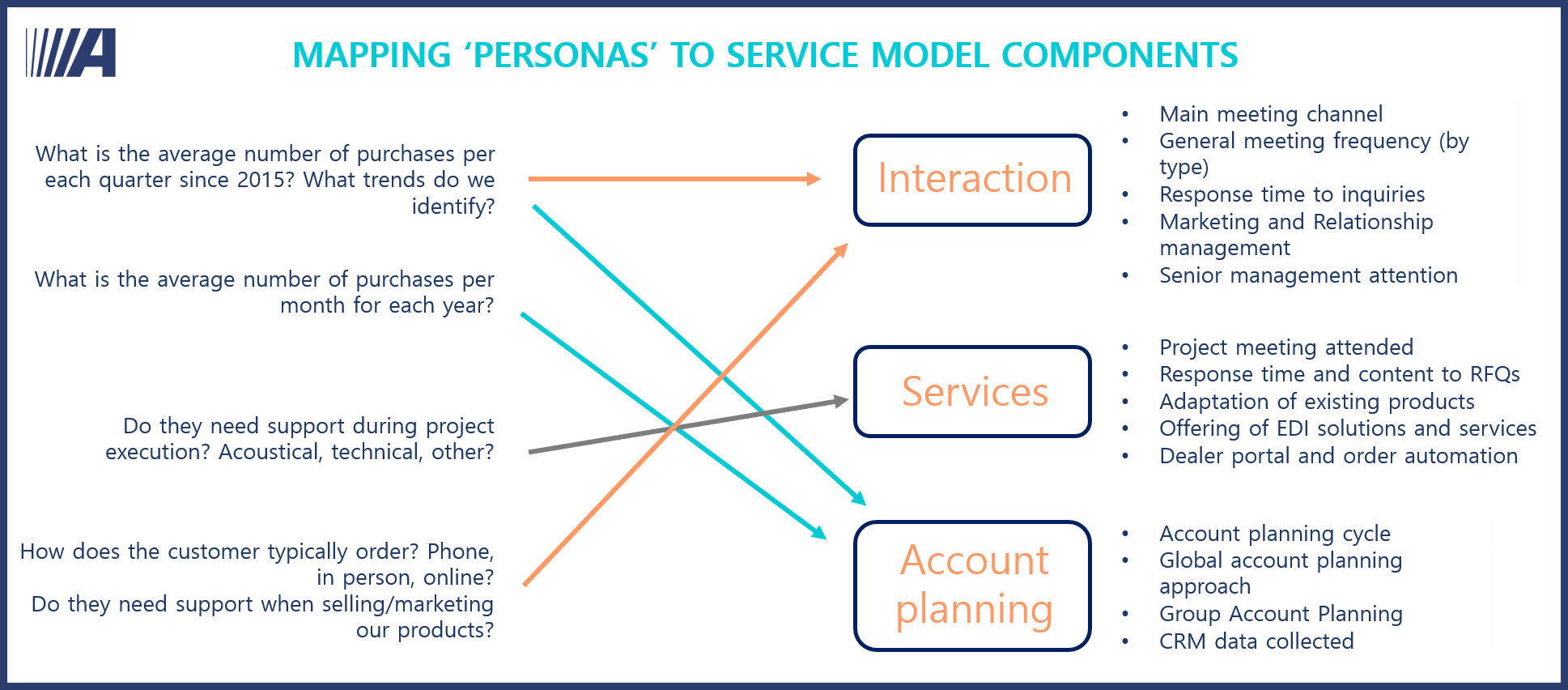 Mapping personas to service model components