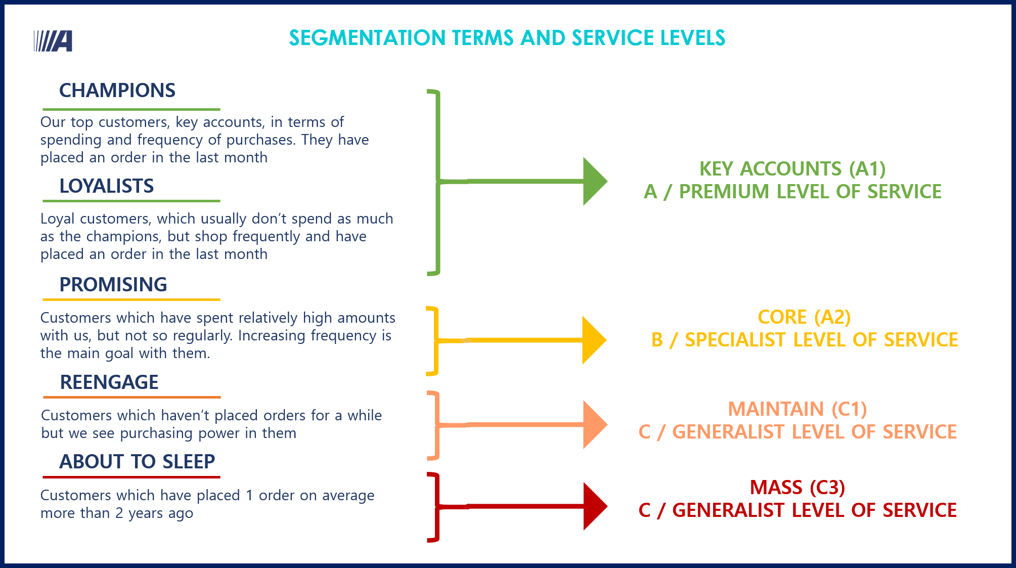 Segmentation terms and service levels
