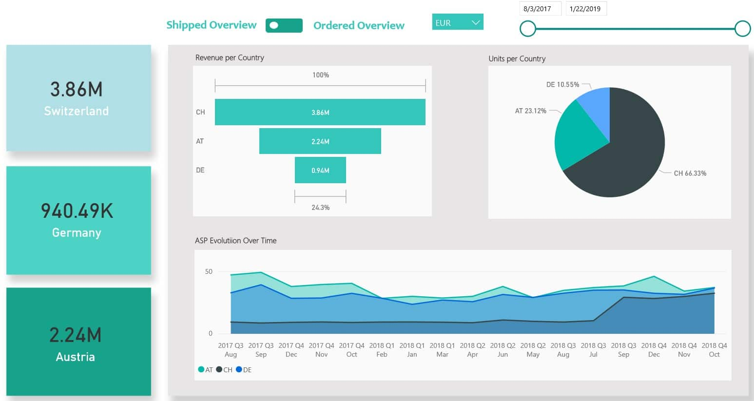 Real-time dashboards are a part of digital transformation