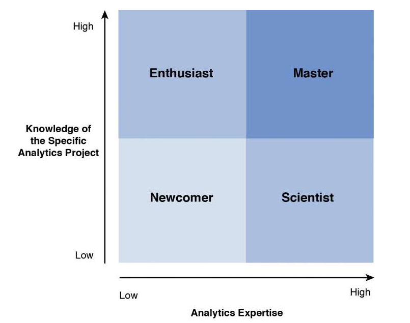 typical audiences for data visualization