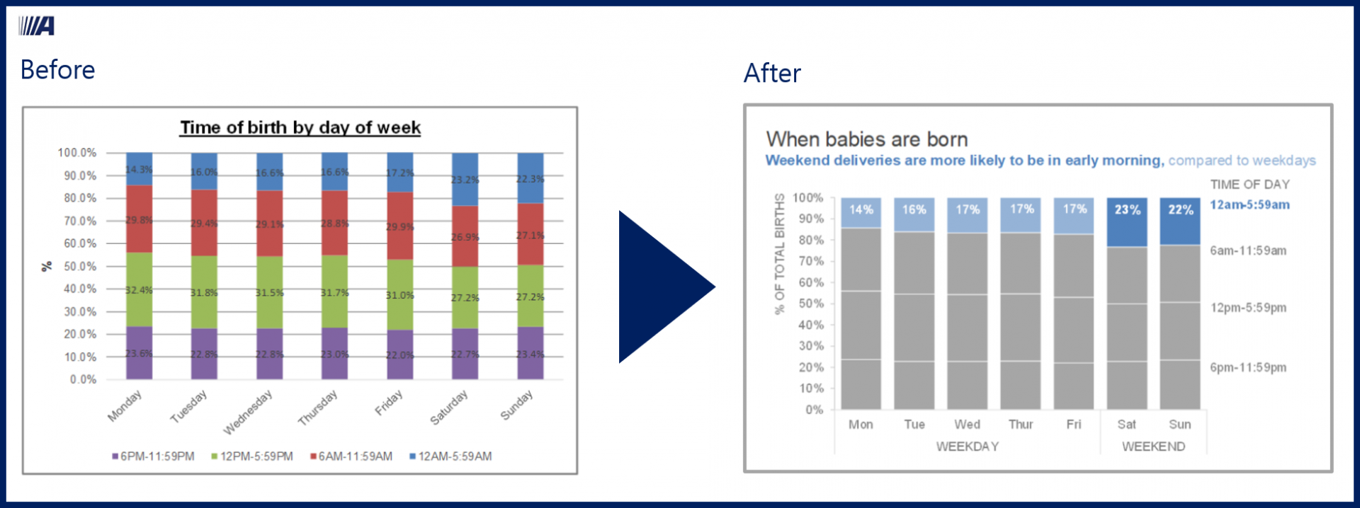 before and after - data visualization